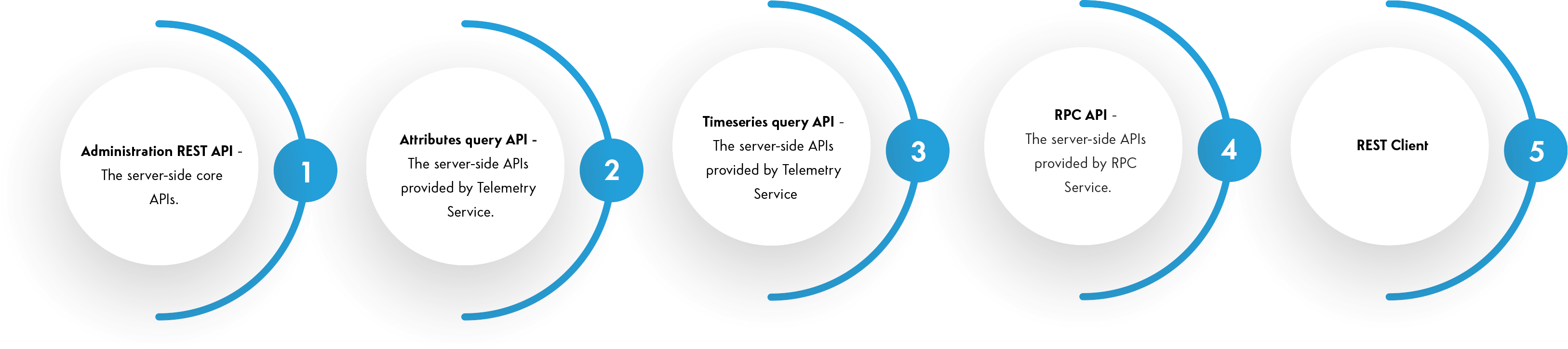 Server-side APIs are available as REST API