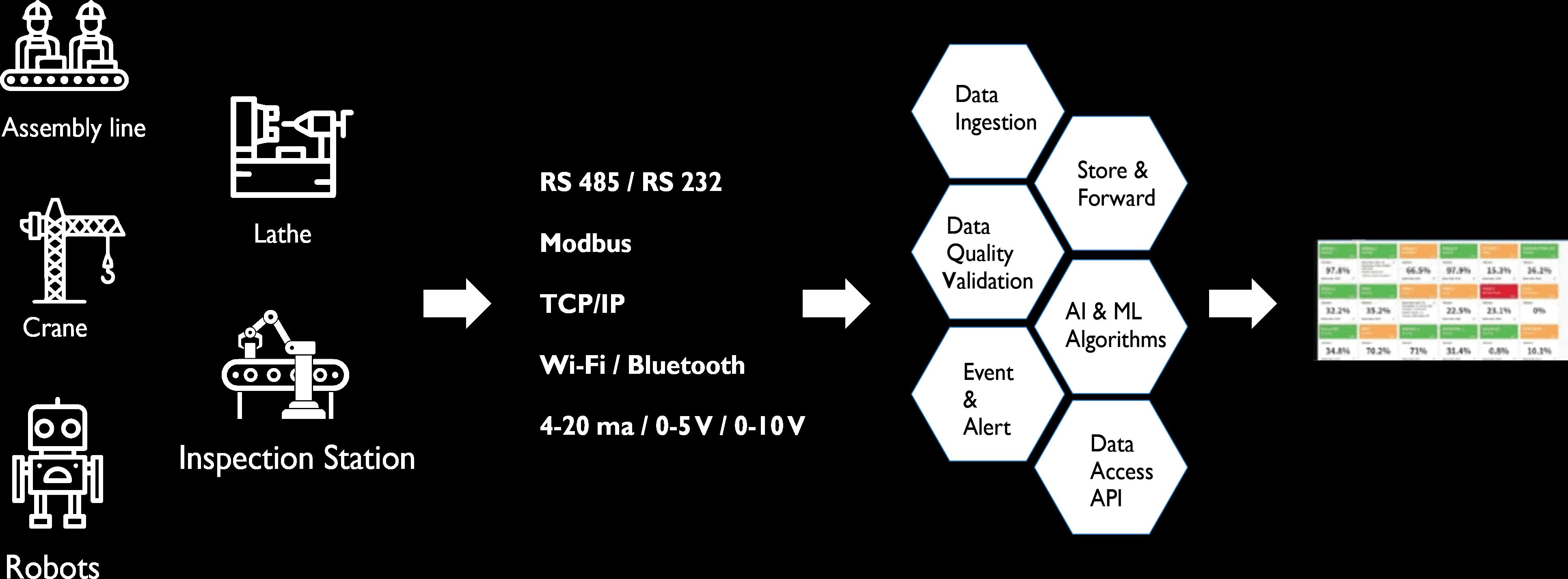 iot sensor data analytics